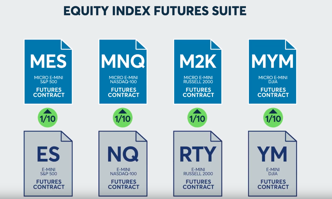 Funded-trader CME micro e-mini ES becomes MES NQ becomes MNQ RTY becomes M2K YM becomes MYM