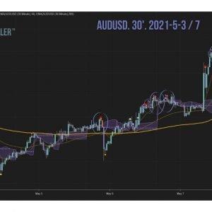 AUDUSD week 2021-5-3 to 7 FOMO Killer signals analysis